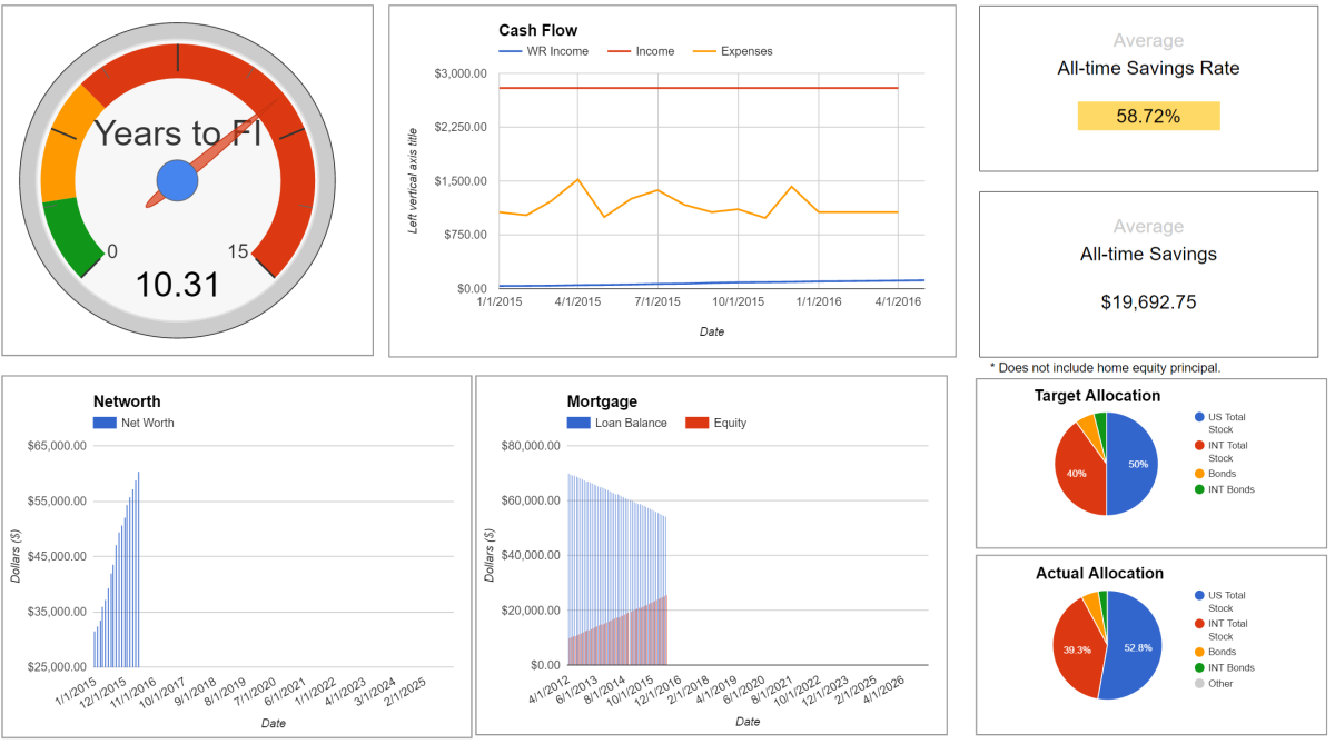First project – An app tracking financial independenceprogress